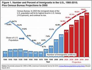 Immigrant Population to Hit Highest Percentage Ever in 8 ...