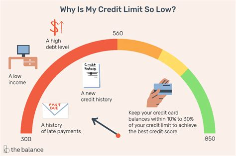Consumers who can qualify for prime credit cards usually have credit scores of at least 700, but your credit limit is a reflection of what the credit card issuer thinks you can reasonably repay based upon your income and credit score. Credit Limits: What Are They?
