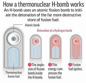 Ap Explains  What Is A Hydrogen Bomb