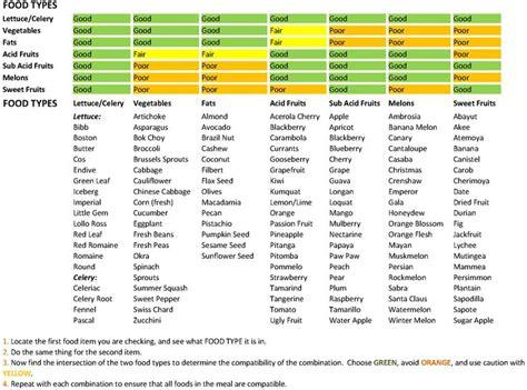 food combining chart high carb   fat vegan pinterest food food combining chart