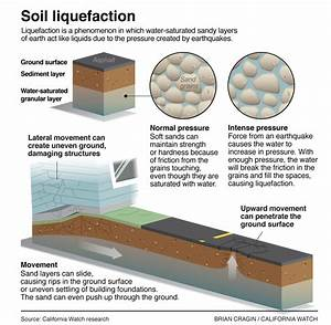 Opinions on Soil liquefaction