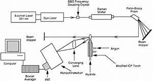 A Comparison Of Continuous Flow Hydride Generation Laser