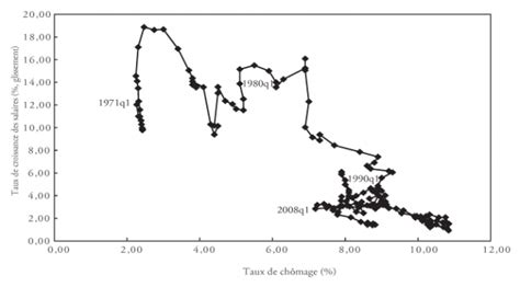 la courbe de phillips histoire de la pensee economique