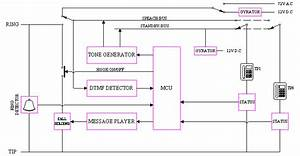 Electronics Design  The 89c51 Pabx