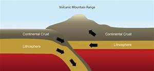 What Types Of Rock Formed At Convergent Plate Boundary