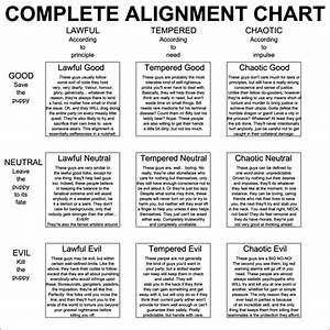 Chart Moral Alignment Test The Chart