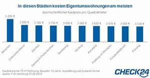 Was Kostet Der Quadratmeter Wohnfläche : kaufpreis ranking f r eigentumswohnungen in m nchen ~ Lizthompson.info Haus und Dekorationen