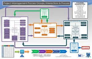 similiar pmi project management process flow keywords, Wiring diagram