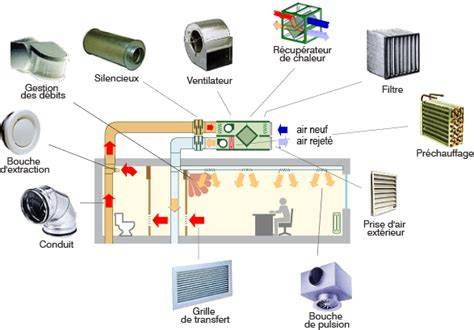 ventilation chambre la ventilation flux