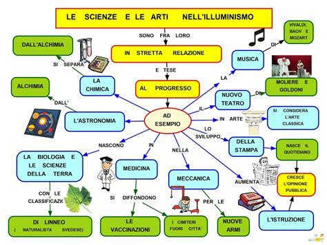 mappa sull illuminismo mapper illuminismo scienza e arti