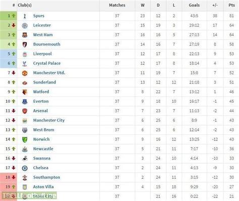 english premier league table standings english premier league table bing images