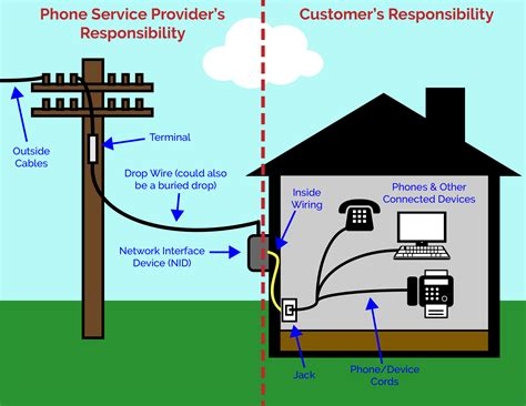 Residential Support Clear Rate Communications