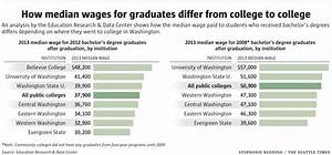 Radiation In Interior Design Which College Or University Tops The List Of Median Wages