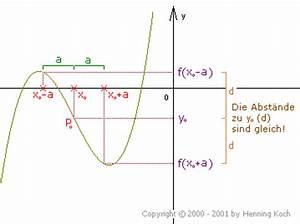 Punktsymmetrie Berechnen : symmetrie des graphen rationale funktionen ~ Themetempest.com Abrechnung
