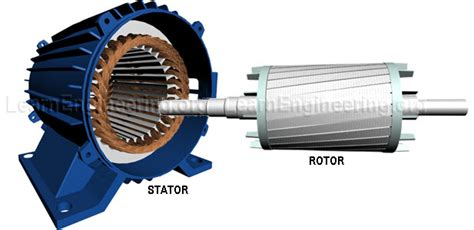 Electric Motor Stator by Three Phase Induction Motor Electrical Technology