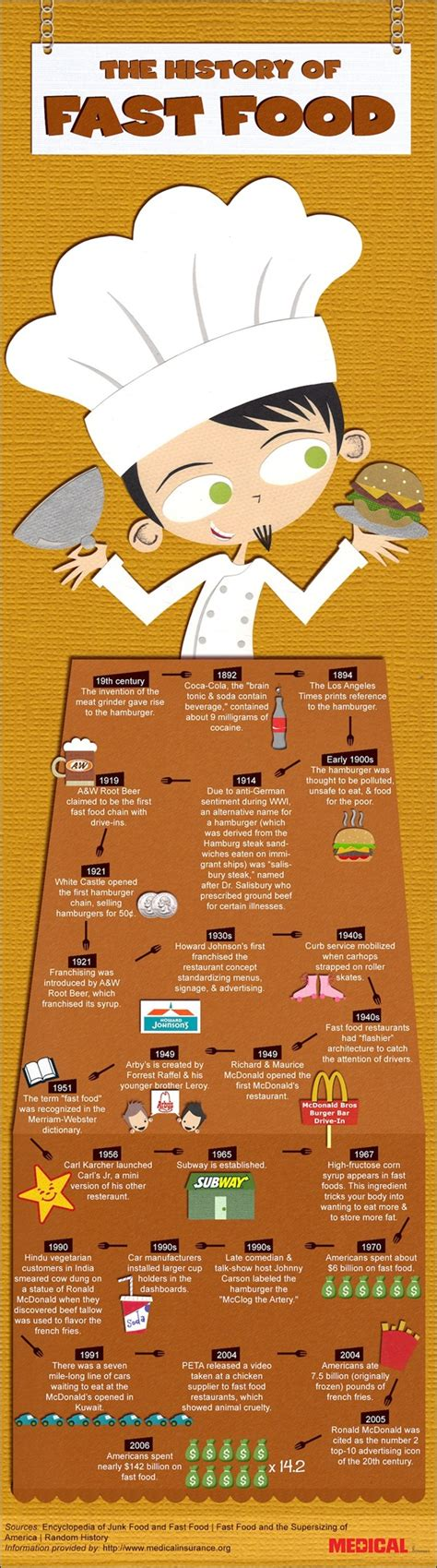 the history of cuisine image gallery junk food infographic