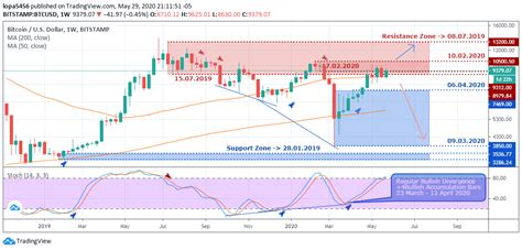 You can always check the current price. BTCUSD - Weekly outlook for Bitcoin Price - June 4 2020