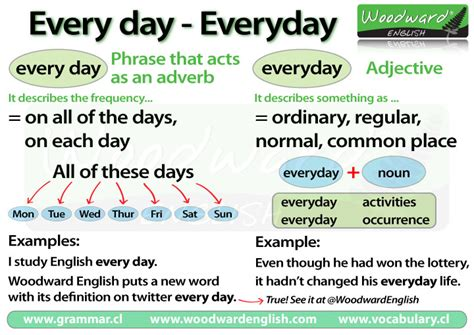 Every Day Vs Everyday  English Grammar