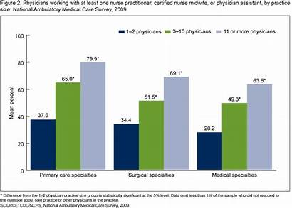 Nurse Bar Chart Physician Practitioners Assistants Different
