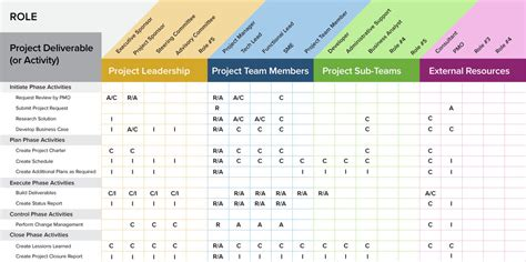 Raci Analysis Template by A Project Management Guide For Everything Raci Smartsheet