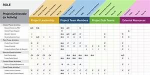 a project management guide for everything raci smartsheet With raci analysis template