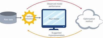 Parameter Hyper Comparison Optimizers Among