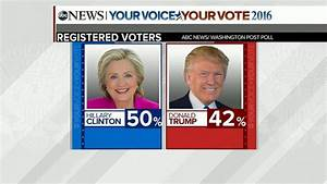 Clinton Leads Trump by 8 Points in New ABC News/Washington ...