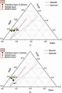 Composition Paths A  32 U00b0c And B  60 U00b0c In The Ternary Phase