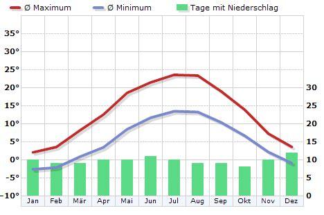 klima deutschland dresden klimadiagramm klimatabelle