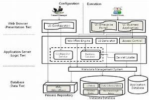 Conceptual Architecture For Saas Platform