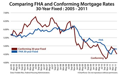 Fha Or Conforming 30-year Fixed?