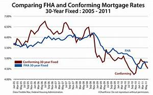 Which Is Cheaper Fha Or Conforming 30 Year Fixed