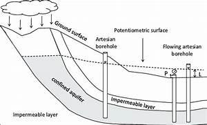 Flowing Artesian Boreholes And Methods Of Measuring Pressure Head