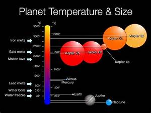 Planet Temperature & Size | Anne's Astronomy News