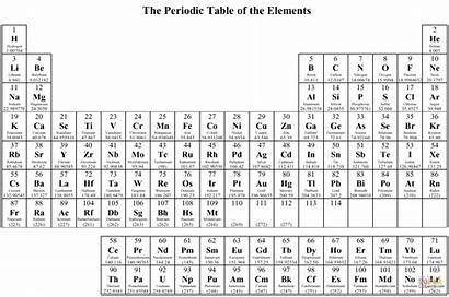 Coloring Periodic Table Pages Elements Printable Dot