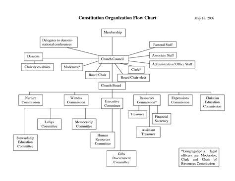 organizational flow chart baptist church flow chart images