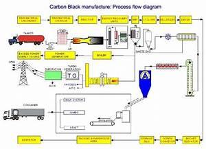 Proses Pembuatan Karbon Skala Industri  Proses Pembuatan Karbon Sederhana Beserta Diagram Alir