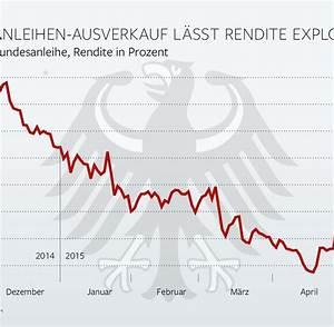Anleihe Rendite Berechnen : ausverkauf von deutschen staatsanleihen tr gt z ge einer panik welt ~ Themetempest.com Abrechnung