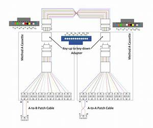 Understanding Fiber Polarity Method  Which To Choose