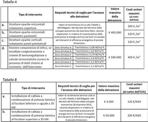 Costo Ristrutturazione Villa by Preventivo Ristrutturazione Casa Edilnet