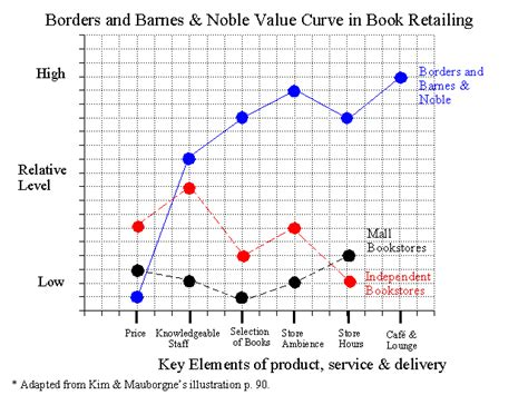 Value Curve Analysis Template by Borders And Barnes Noble S Value Curve