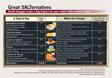 reducing sodium  childrens diets infographic