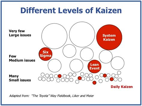 Different Levels Of by Different Levels Of Kaizenvery Fewlarge