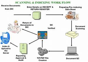 sysbiome technologies digitization With document digitization process