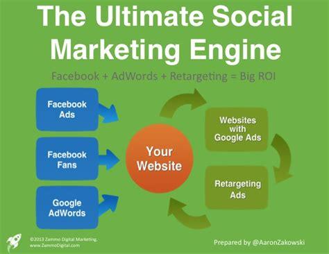 Social Engine Marketing - the ultimate social marketing engine aaron zakowski