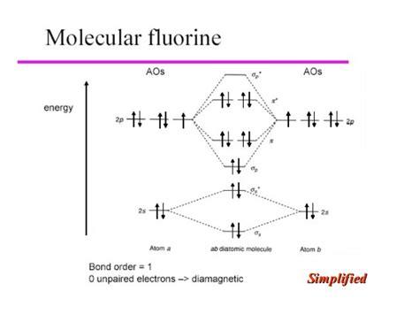 Paramagnetic Molecular Orbital Diagram by Molecular Orbital Theory Lecture