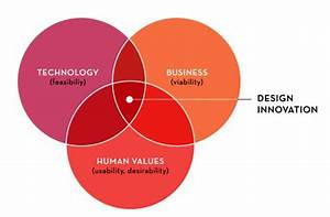 Image Result For Design Innovation Venn Diagram