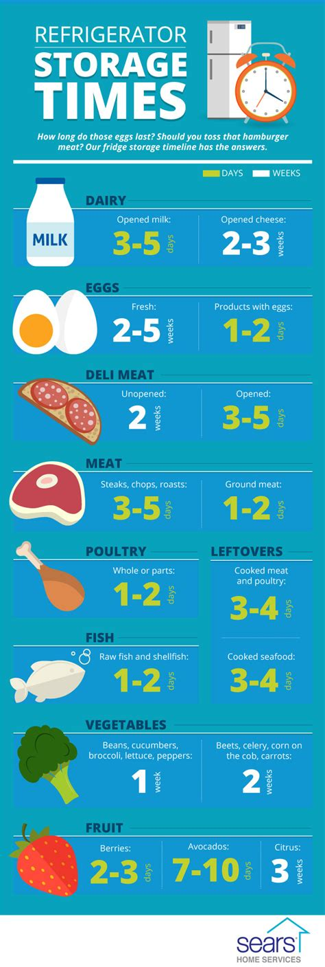 storage fridge guidelines keep refrigerator checklist guideline infographic fresh usda longer meat additional term eggs healthy