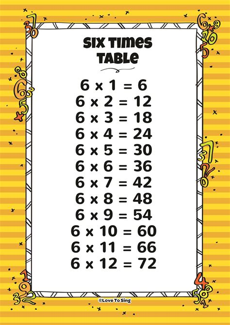 Six Times Table And Random Test  Kids Video Song With