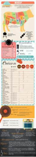 cuisiner langue de boeuf best 25 data data ideas on what is a